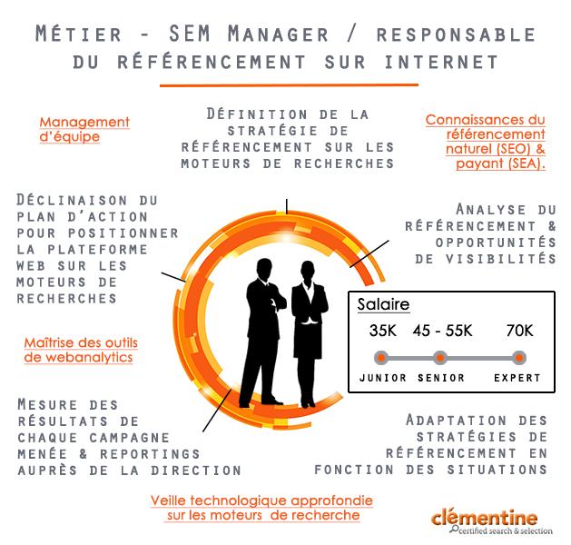 Les métiers dans le digital : SEM Manager (SEA et SEO)