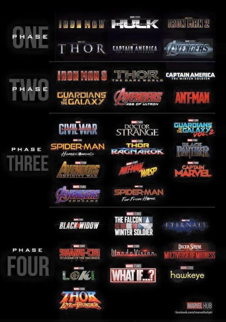 Schéma sur l'ordre chronologiques des différents films Marvels (Phase 1 à 4).